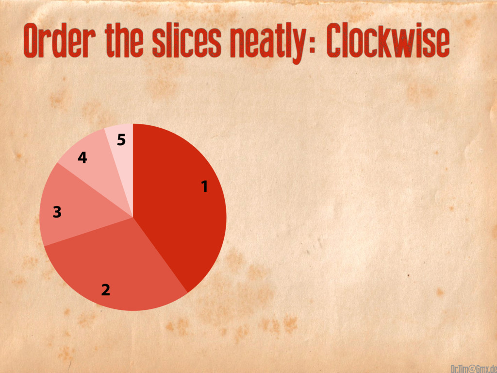 Order the slices neatly: Clockwise 40+30+15+10+...