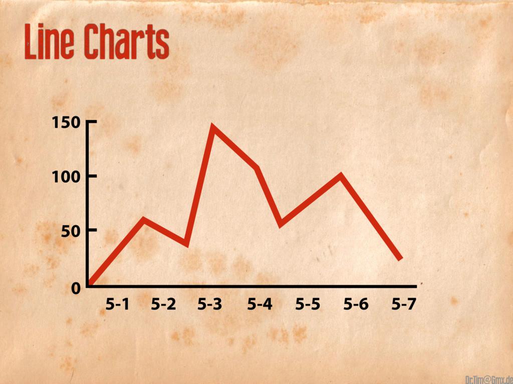 Line Charts 5-1 5-2 5-3 5-4 5-5 5-6 5-7 150 100...