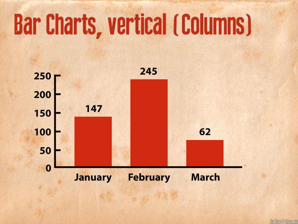 Bar Charts, vertical (Columns) January 147 245 ...