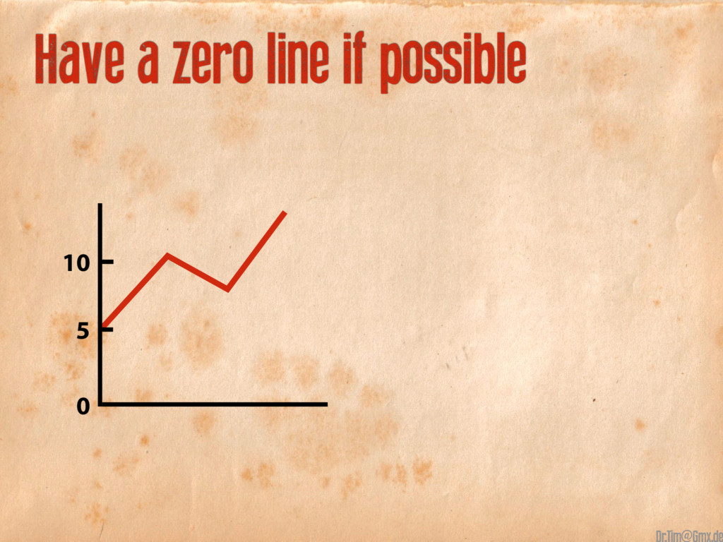 10 0 5 Have a zero line if possible @