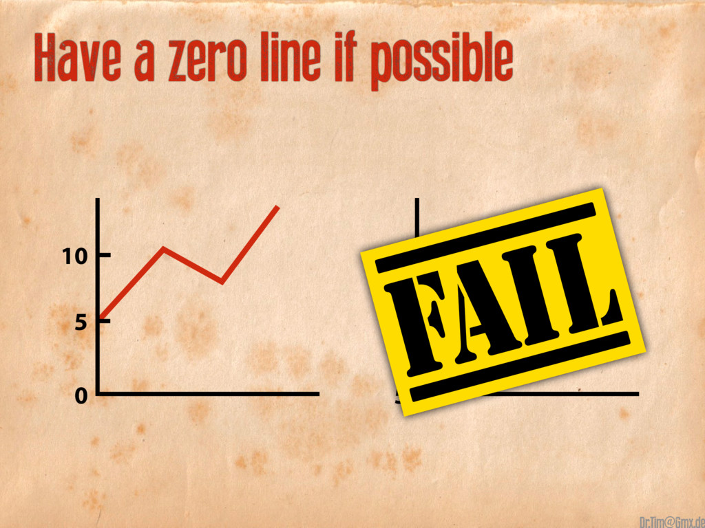 Have a zero line if possible 15 10 5 10 0 5 @