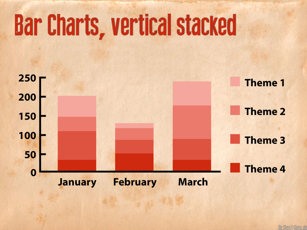 Bar Charts, vertical stacked January February M...