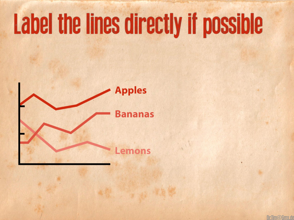 Label the lines directly if possible Apples Ban...