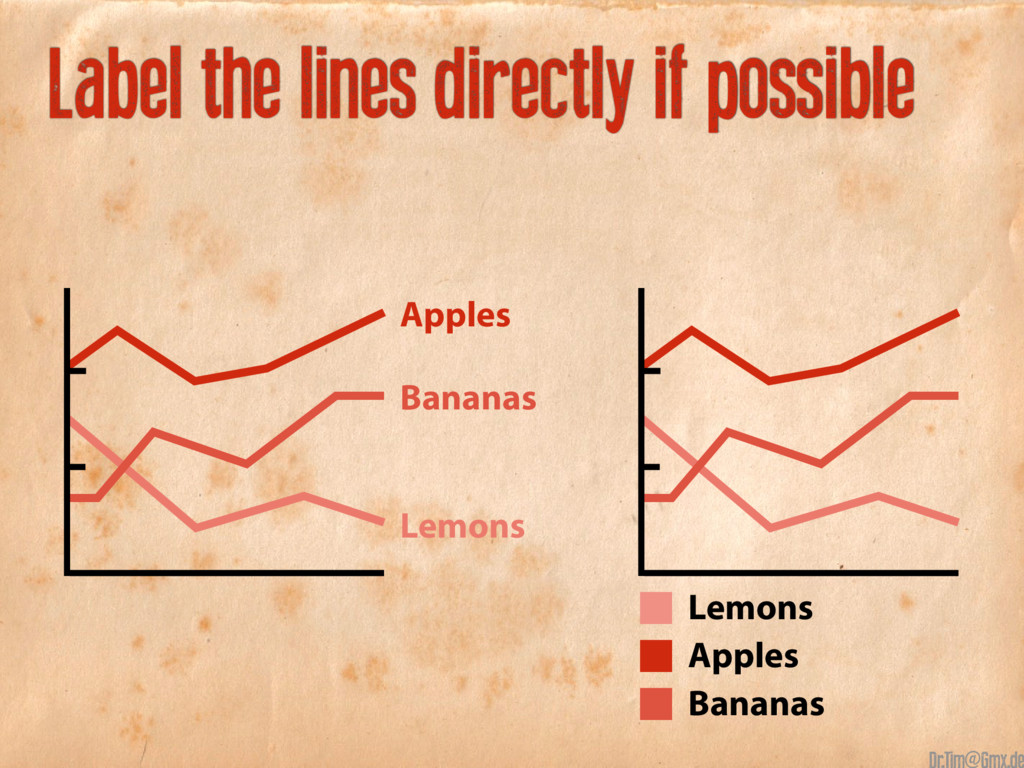 Label the lines directly if possible Apples App...