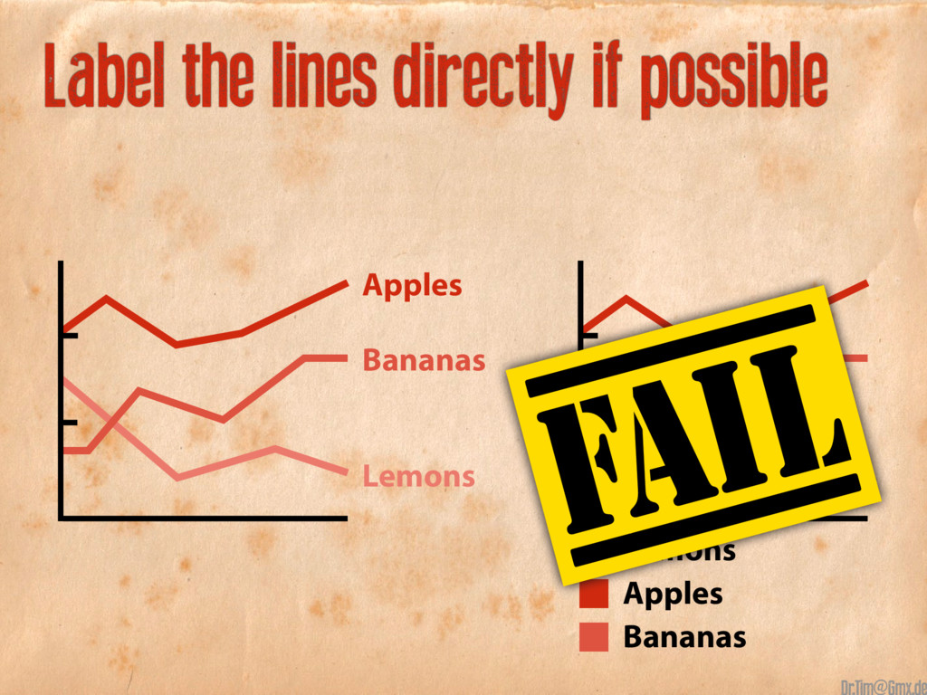 Apples Apples Bananas Bananas Lemons Lemons Lab...