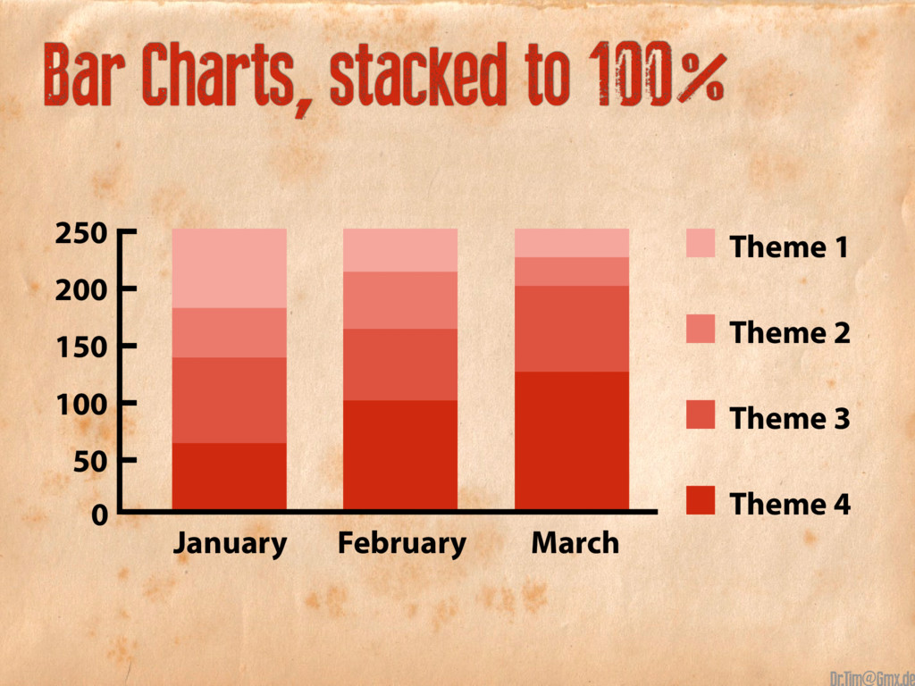 Bar Charts, stacked to 100% Theme 1 Theme 2 The...