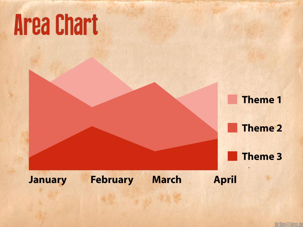 60+90+50+70 30+70+50+80 10+35+15+25 Area Chart ...