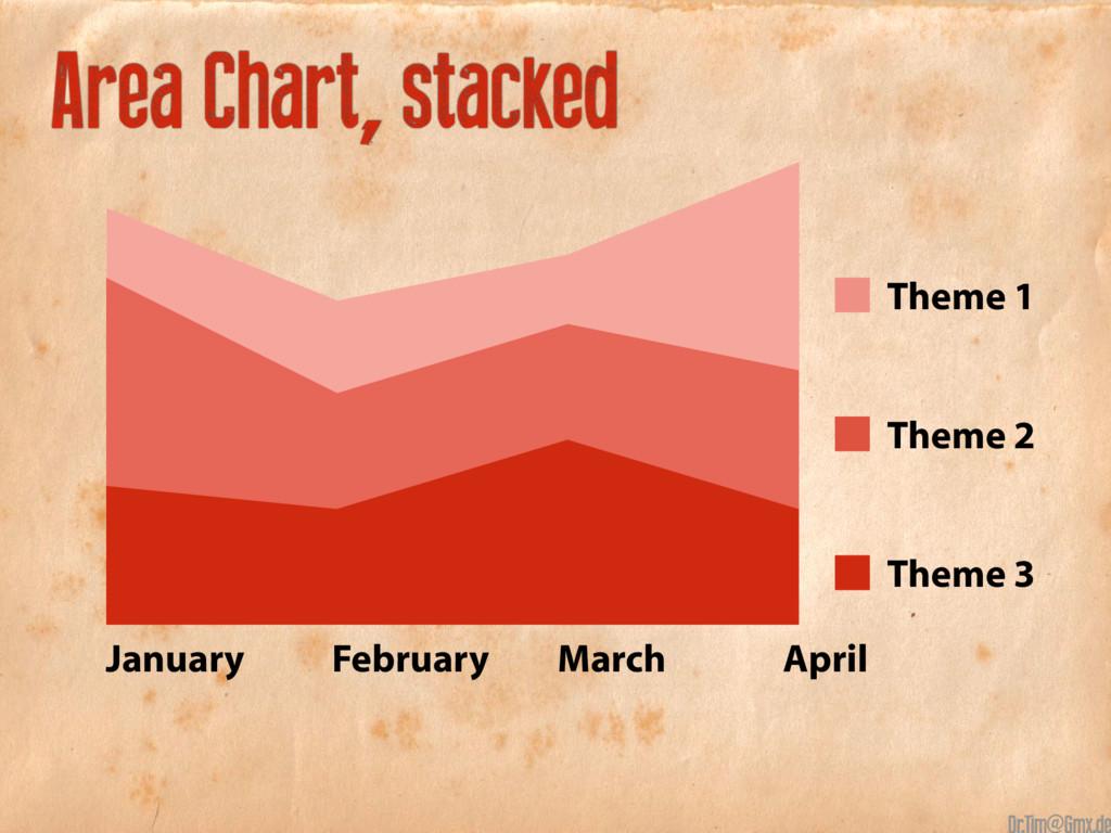 90+70+80+100 75+50+65+55 30+25+40+25 Area Chart...