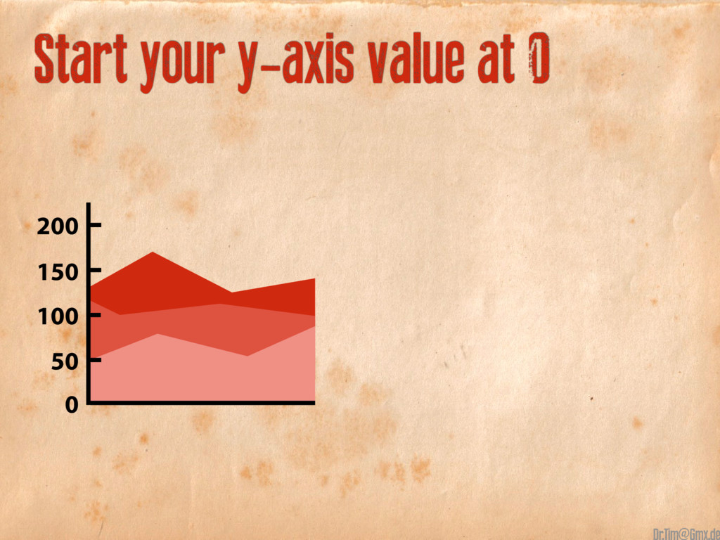 Start your y-axis value at 0 150 50 100 200 0 @