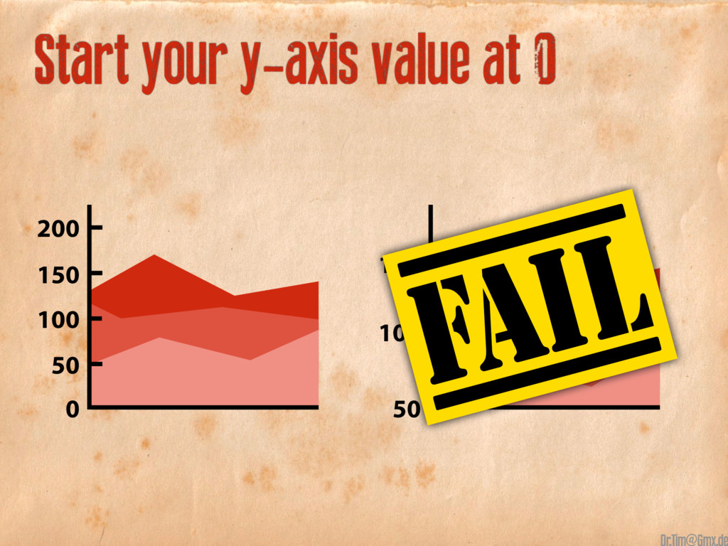 150 100 50 Start your y-axis value at 0 150 50 ...