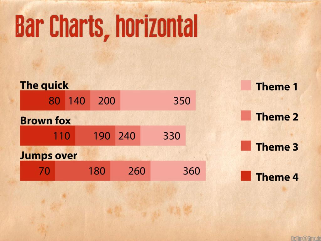Theme 1 Theme 2 Theme 3 Theme 4 Bar Charts, hor...