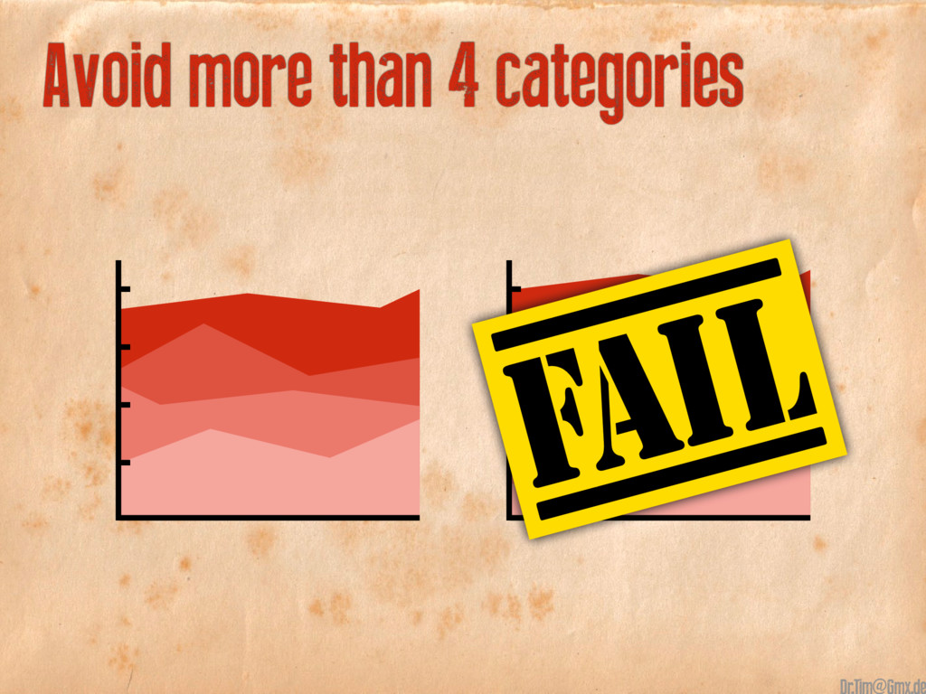 Avoid more than 4 categories @