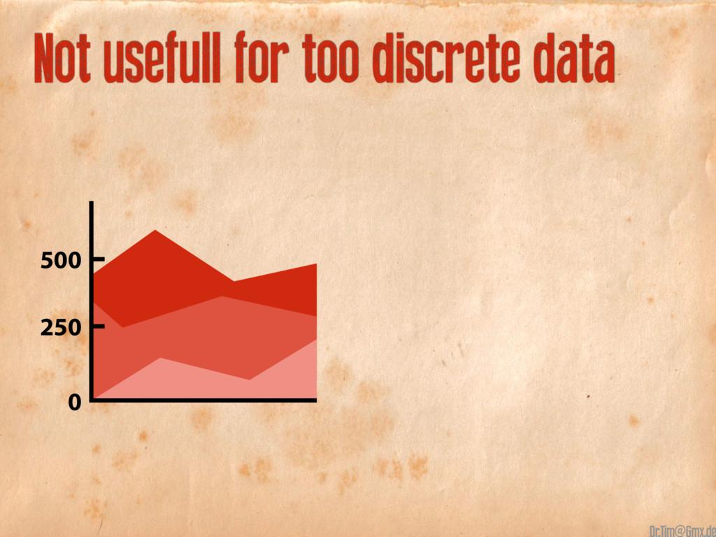 Not usefull for too discrete data 500 250 0 @