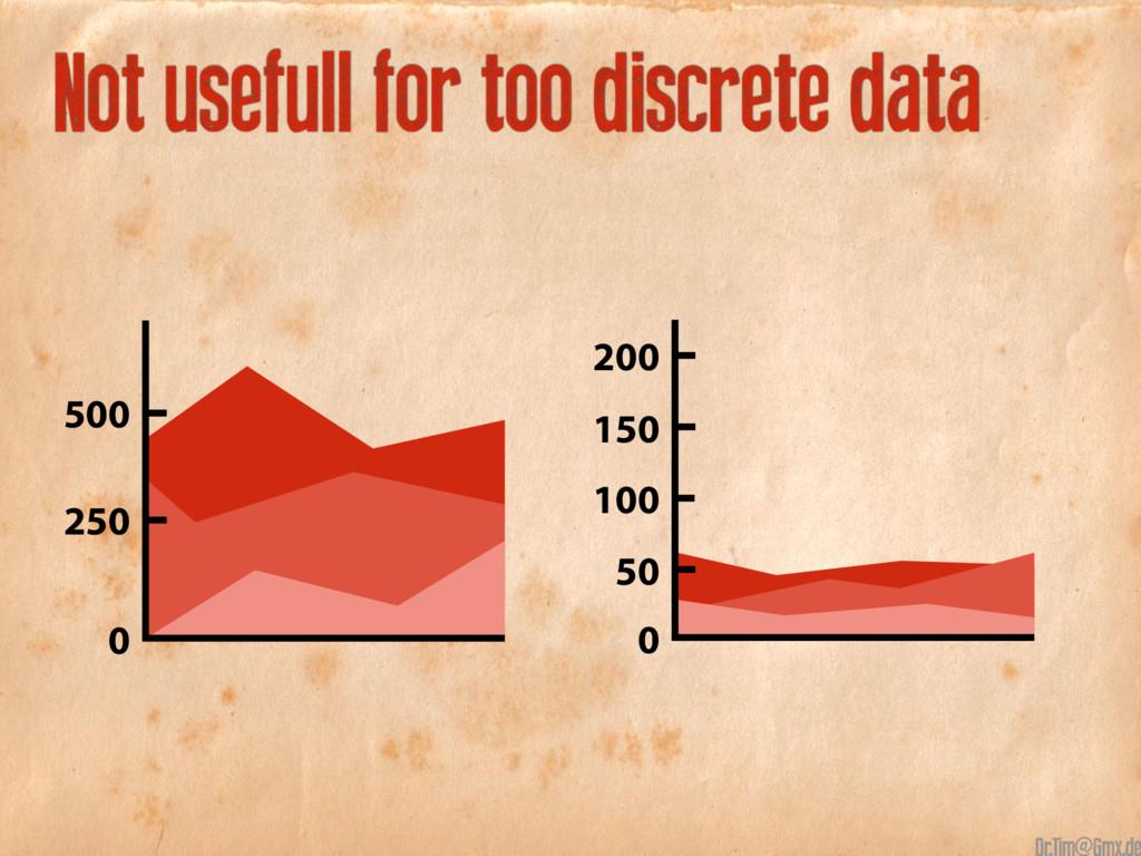 Not usefull for too discrete data 500 250 0 150...