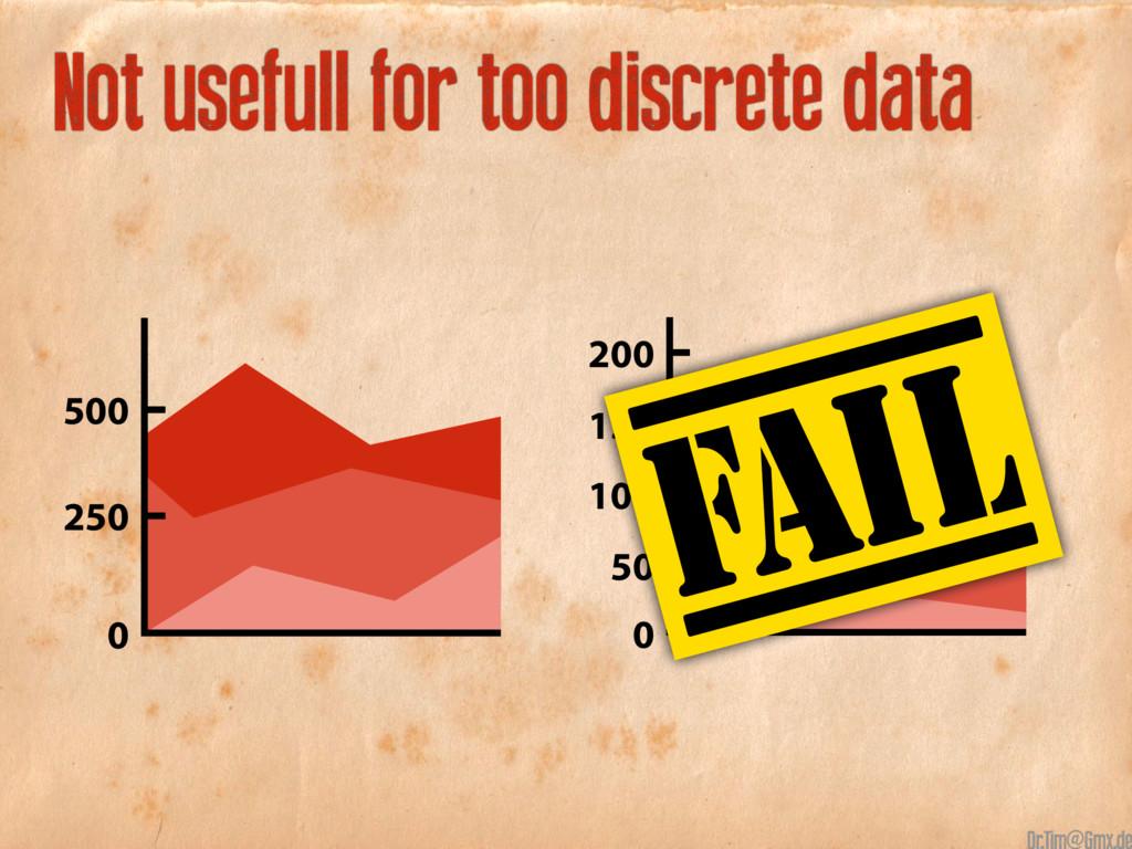 150 50 100 200 0 Not usefull for too discrete d...