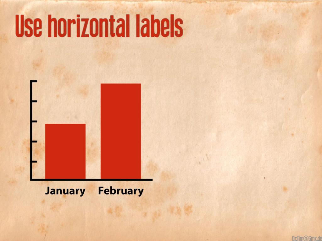 Use horizontal labels January February @