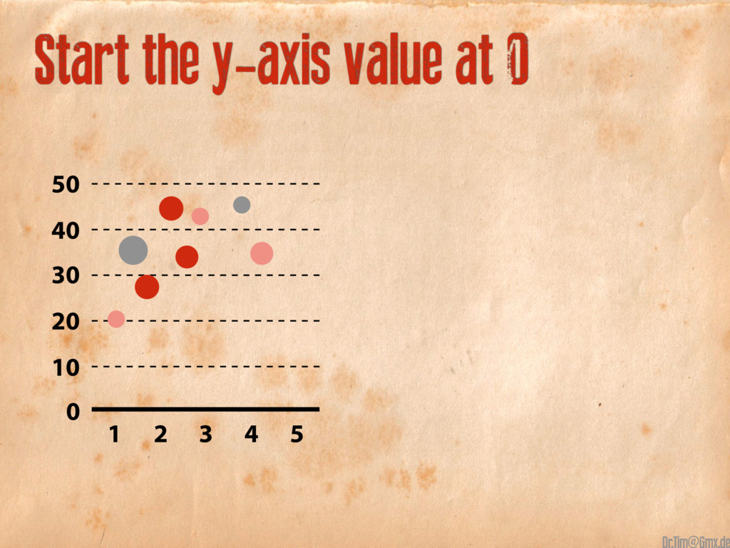 Start the y-axis value at 0 50 40 30 20 10 1 2 ...