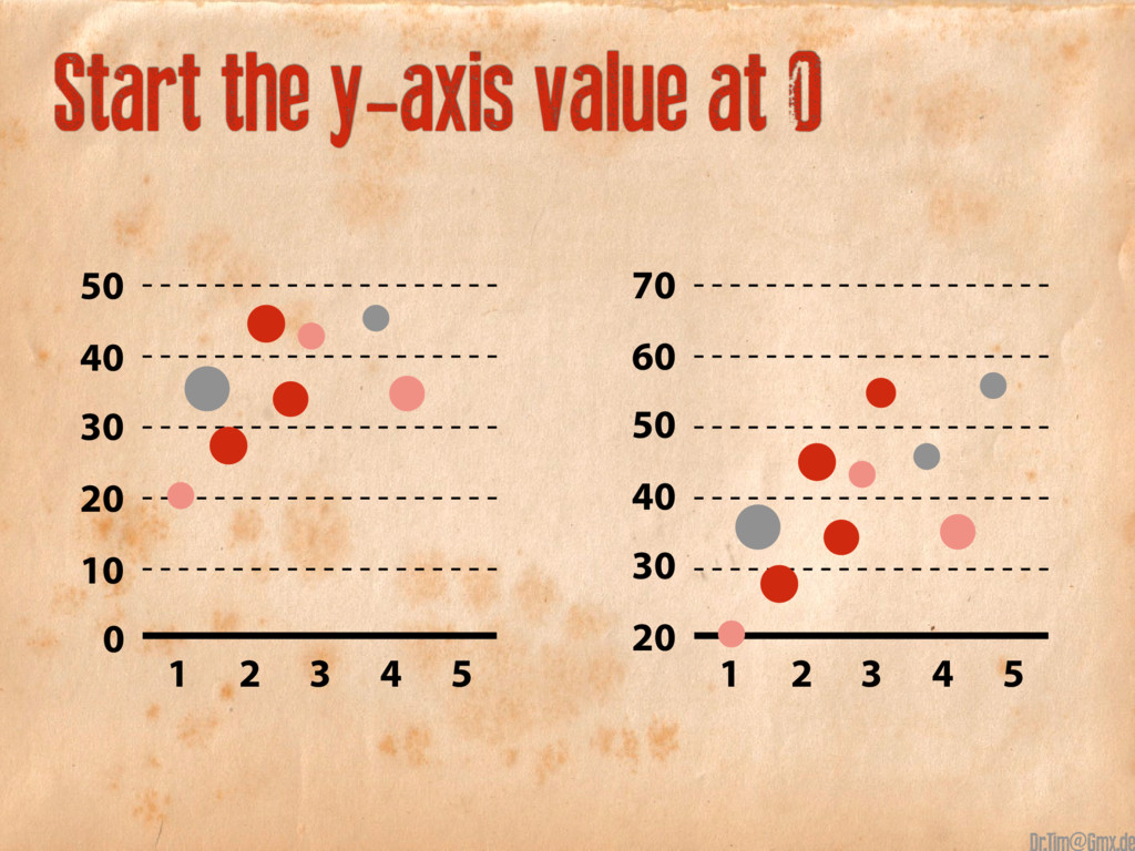 Start the y-axis value at 0 50 70 40 60 30 20 1...