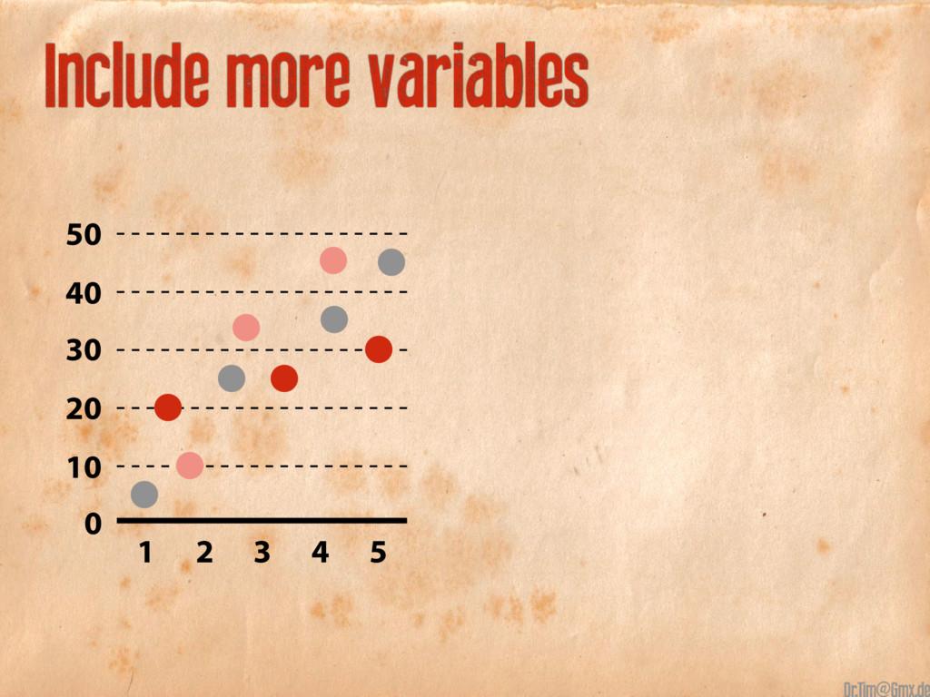 50 40 30 20 10 1 2 3 4 5 0 Include more variabl...