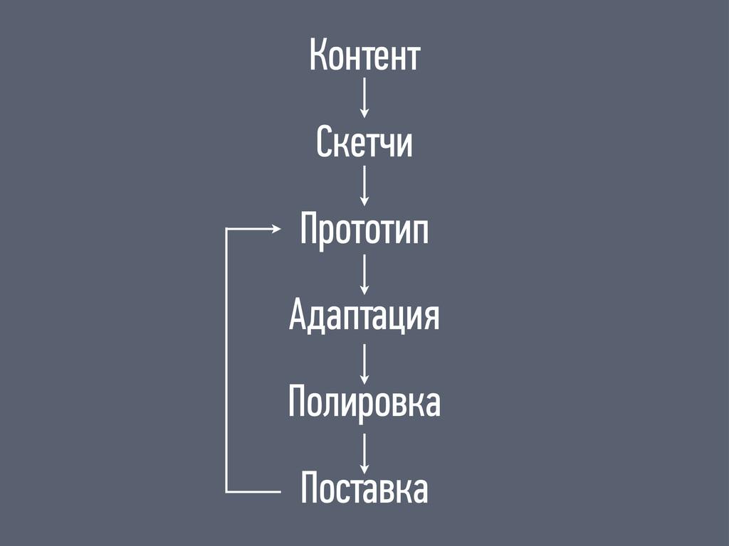 Контент Скетчи Прототип Адаптация Полировка Пос...