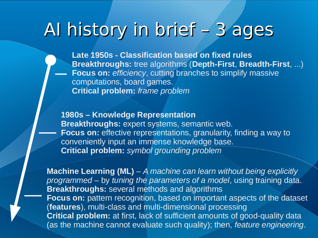 AI history in brief – 3 ages AI history in brie...