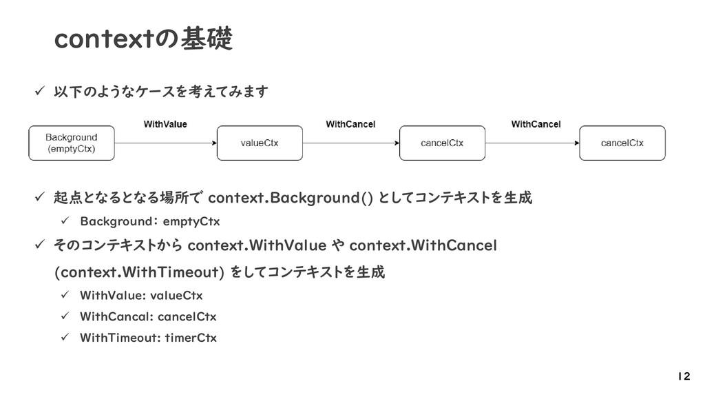 contextの基礎 ✓ 以下のようなケースを考えてみます ✓ 起点となるとなる場所で con...