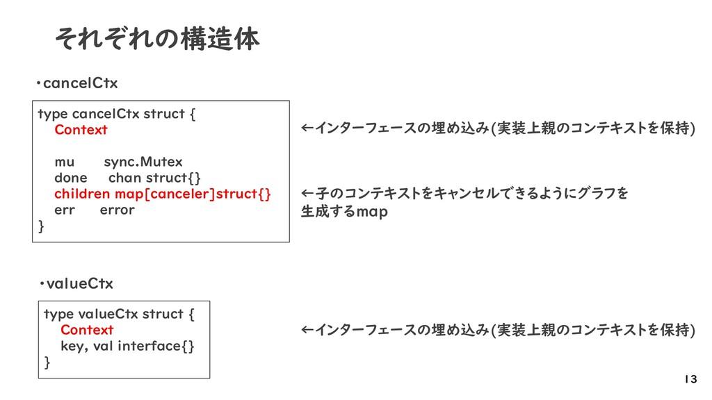 それぞれの構造体 13 type valueCtx struct { Context key,...