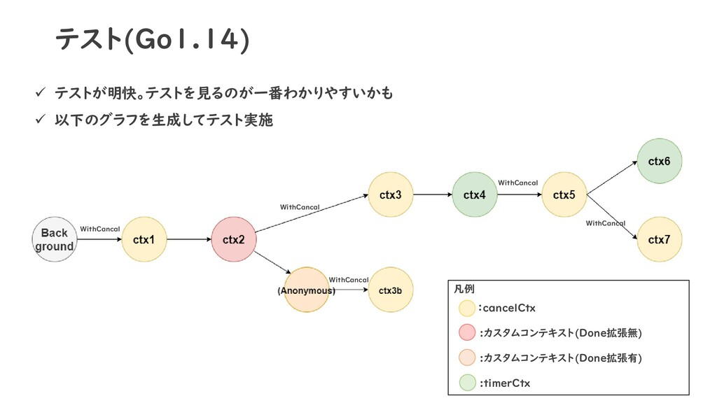 テスト(Go1.14) ✓ テストが明快。テストを見るのが一番わかりやすいかも ✓ 以下のグラ...