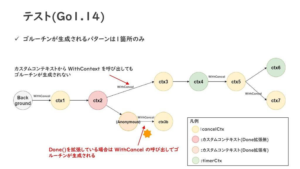 テスト(Go1.14) ✓ ゴルーチンが生成されるパターンは1箇所のみ 凡例 :cancelC...