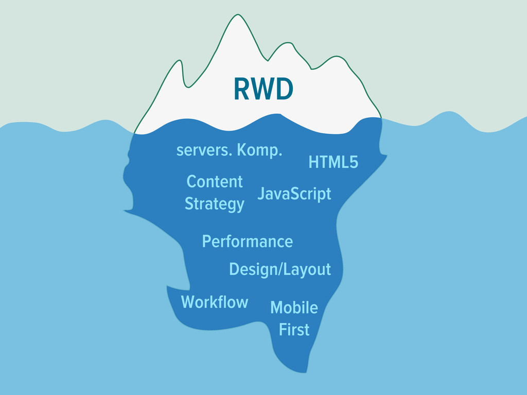 RWD Mobile First Content Strategy Workflow Perfo...