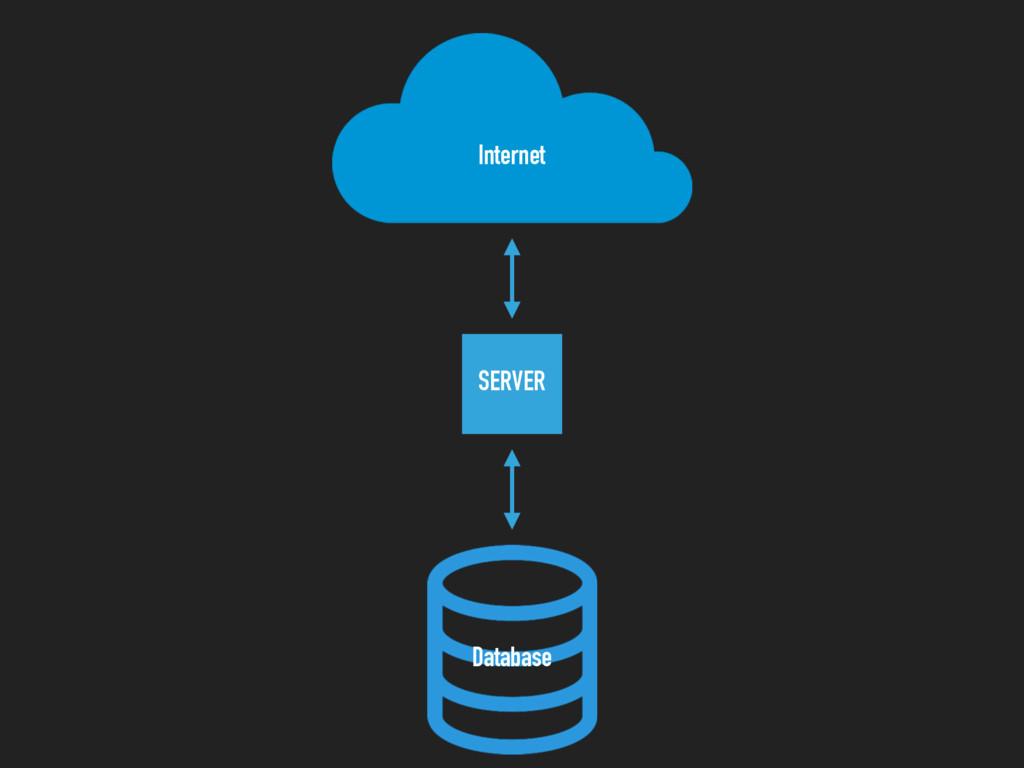 SERVER Internet Database