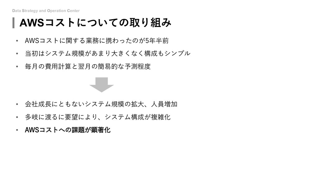 Data Strategy and Operation Center AWSコストについての取...