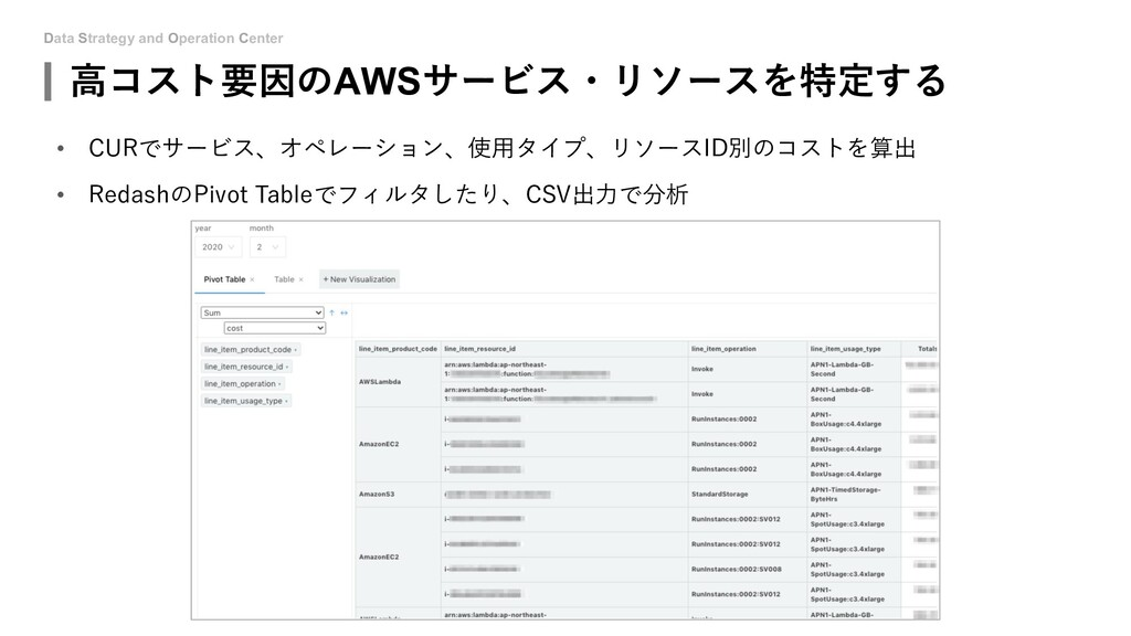 Data Strategy and Operation Center 高コスト要因のAWSサー...