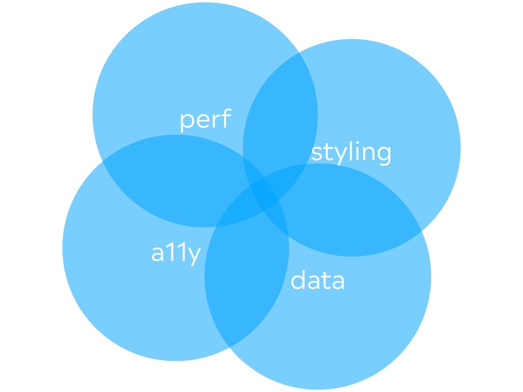 styling data a11y perf