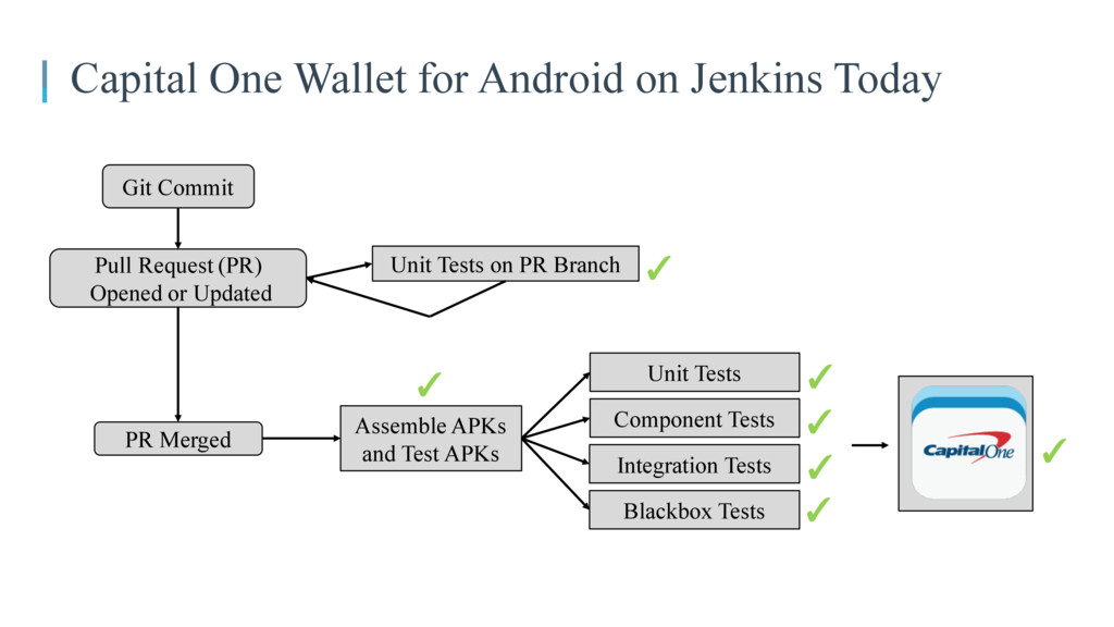 Capital One Wallet for Android on Jenkins Today...