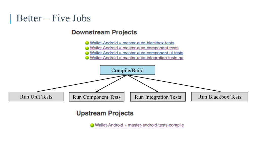 Better – Five Jobs Run Component Tests Run Unit...