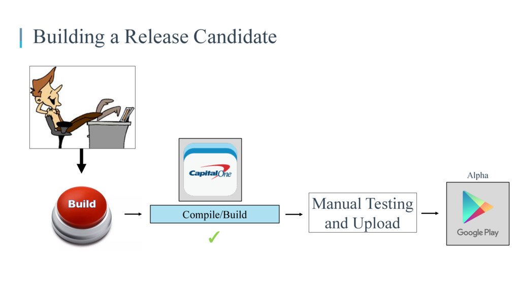 Building a Release Candidate Compile/Build ✓ Ma...