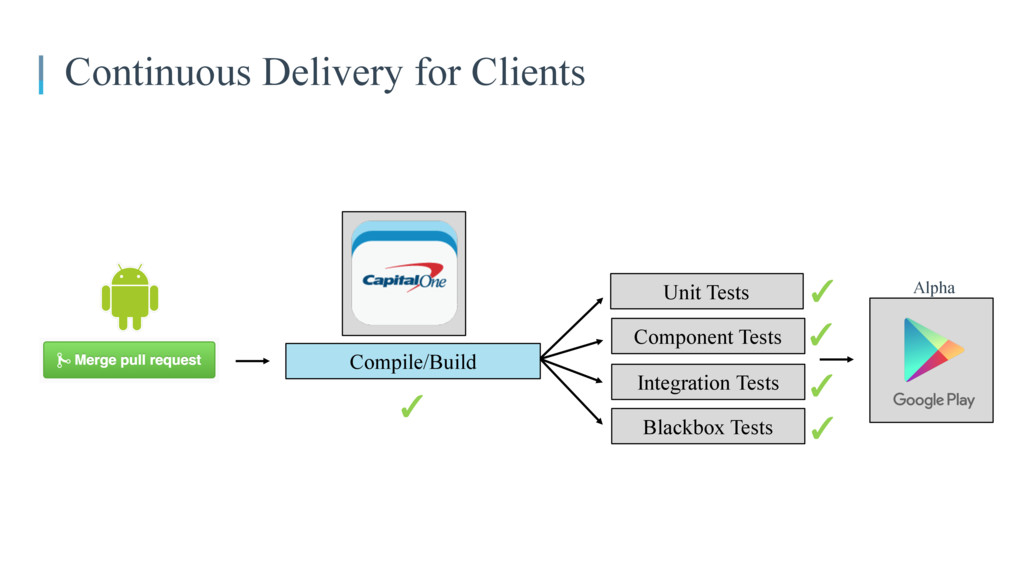 Continuous Delivery for Clients Compile/Build I...