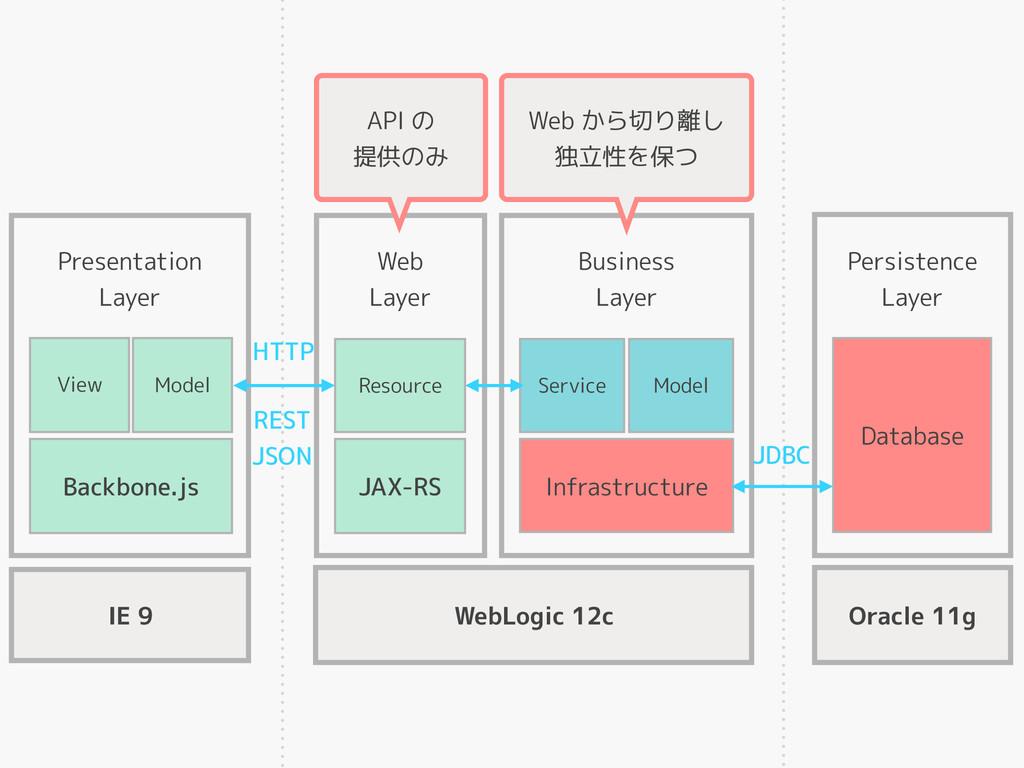 View Model Backbone.js Presentation Layer Resou...