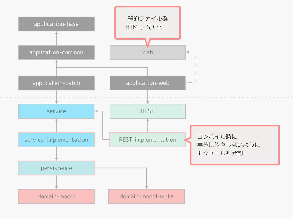 application-base application-common application...