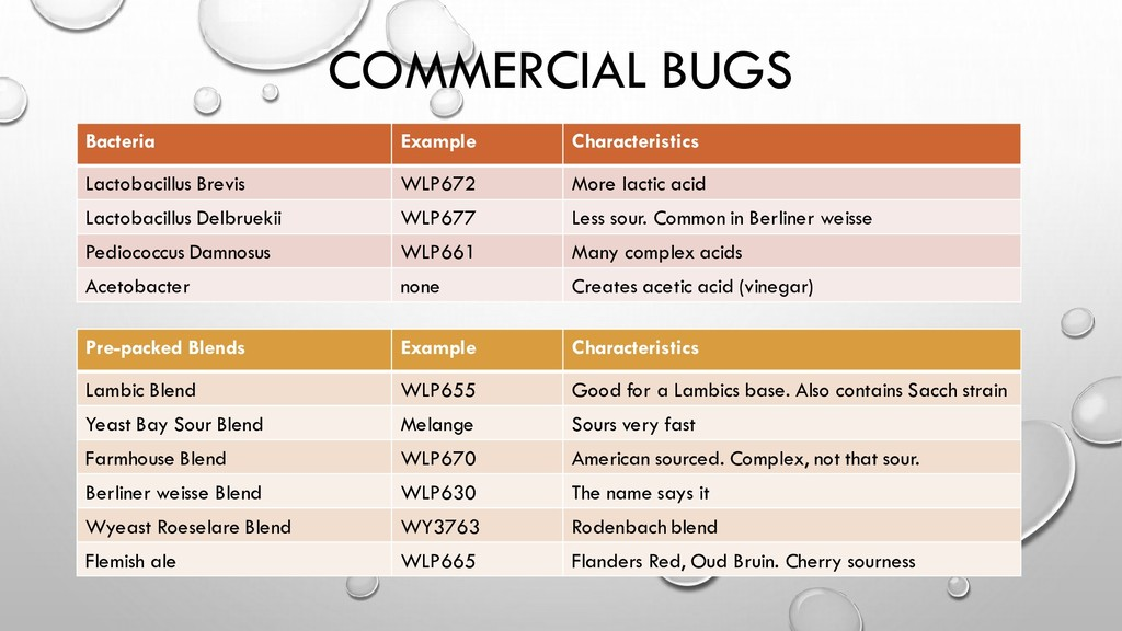 COMMERCIAL BUGS Bacteria Example Characteristic...