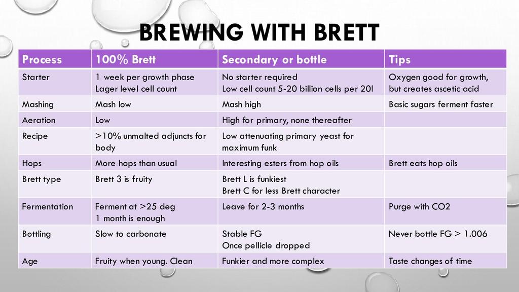 BREWING WITH BRETT Process 100% Brett Secondary...