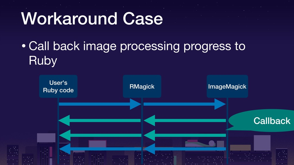 Workaround Case •Call back image processing pro...