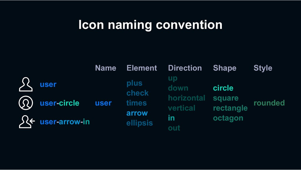 Icon naming convention Name Element Direction S...