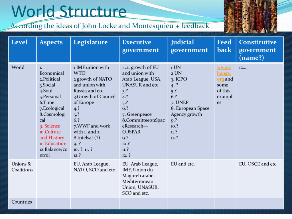 World Structure Level Aspects Legislature Execu...