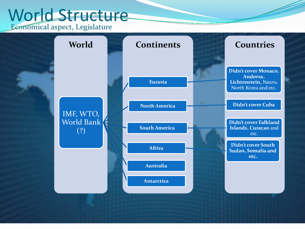 World Structure Economical aspect, Legislature ...