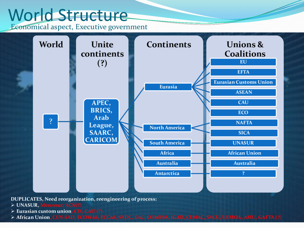 World Structure Economical aspect, Executive go...