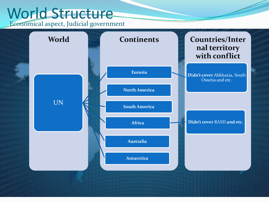 World Structure Economical aspect, Judicial gov...