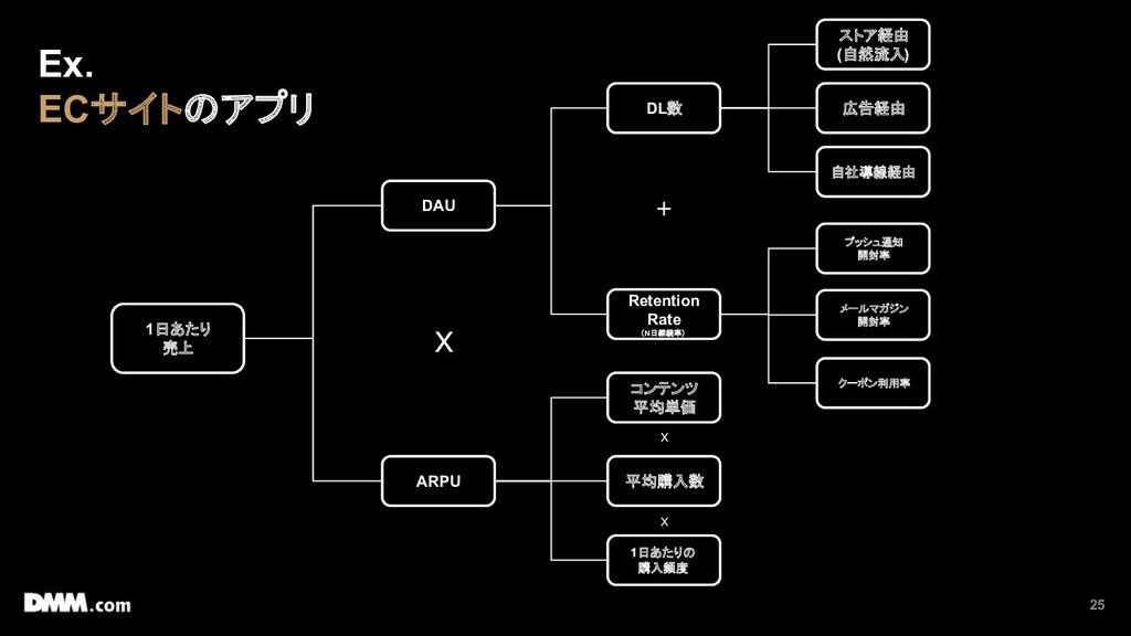 25 1日あたり 売上 DAU ARPU DL数 Retention Rate (N日継続率)...