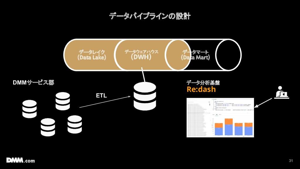 31 データパイプラインの設計 データレイク (Data Lake) データウェアハウス (D...